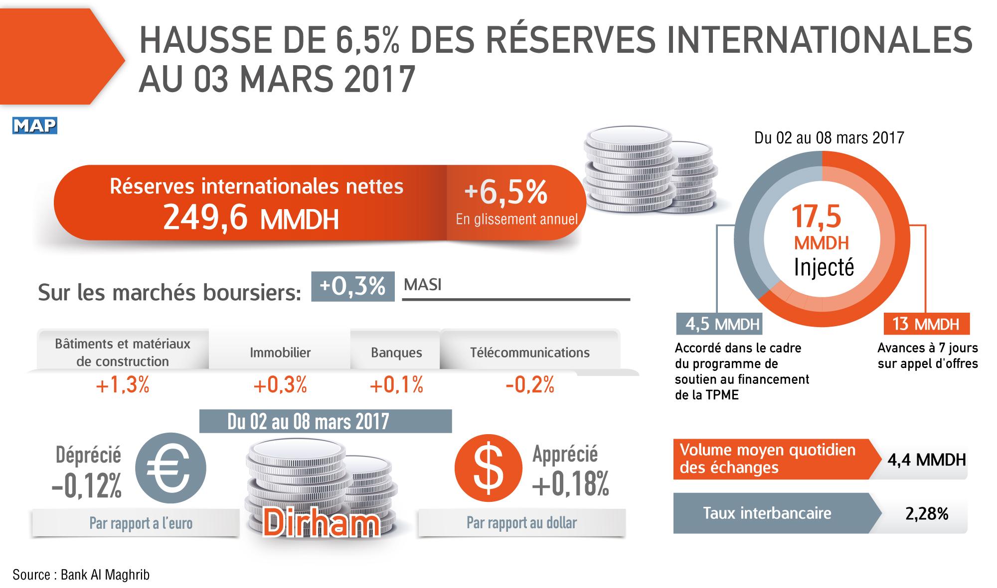 Bank Al Maghrib Hausse De 6 5 Des Réserves Internationales Depuis 2016 Le Desk